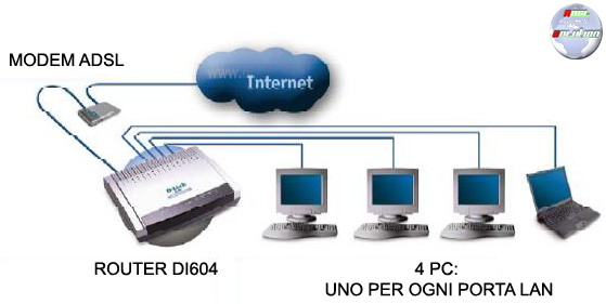 D-Link Express EtherNetwork DI-604 adsl solution